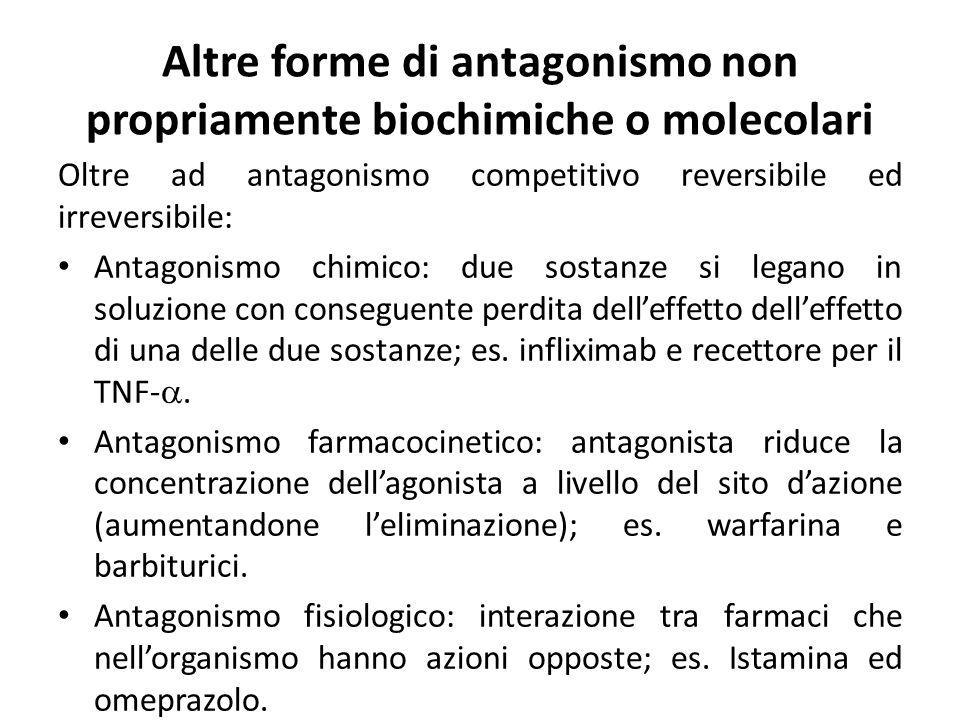 Altre forme di antagonismo non propriamente biochimiche o molecolari