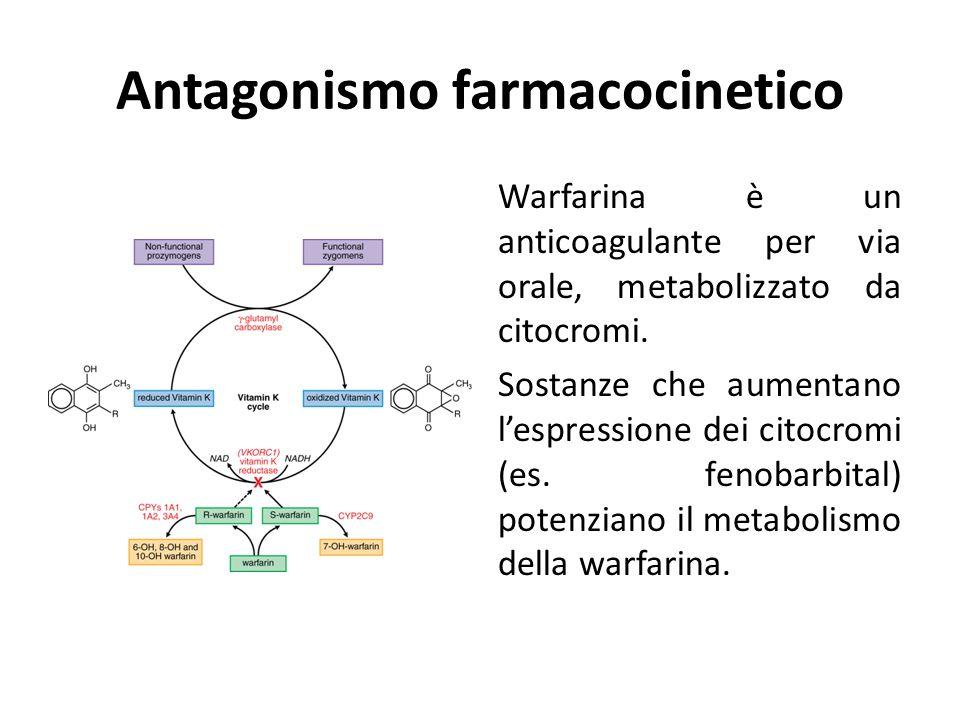 Antagonismo farmacocinetico