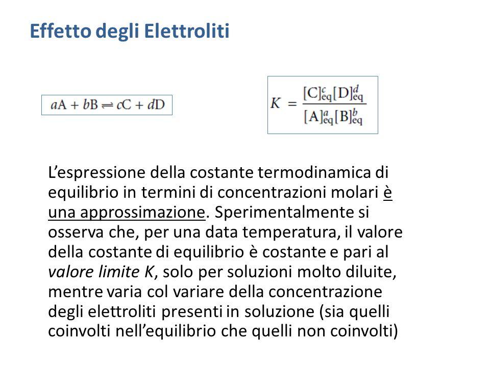 Effetto degli Elettroliti
