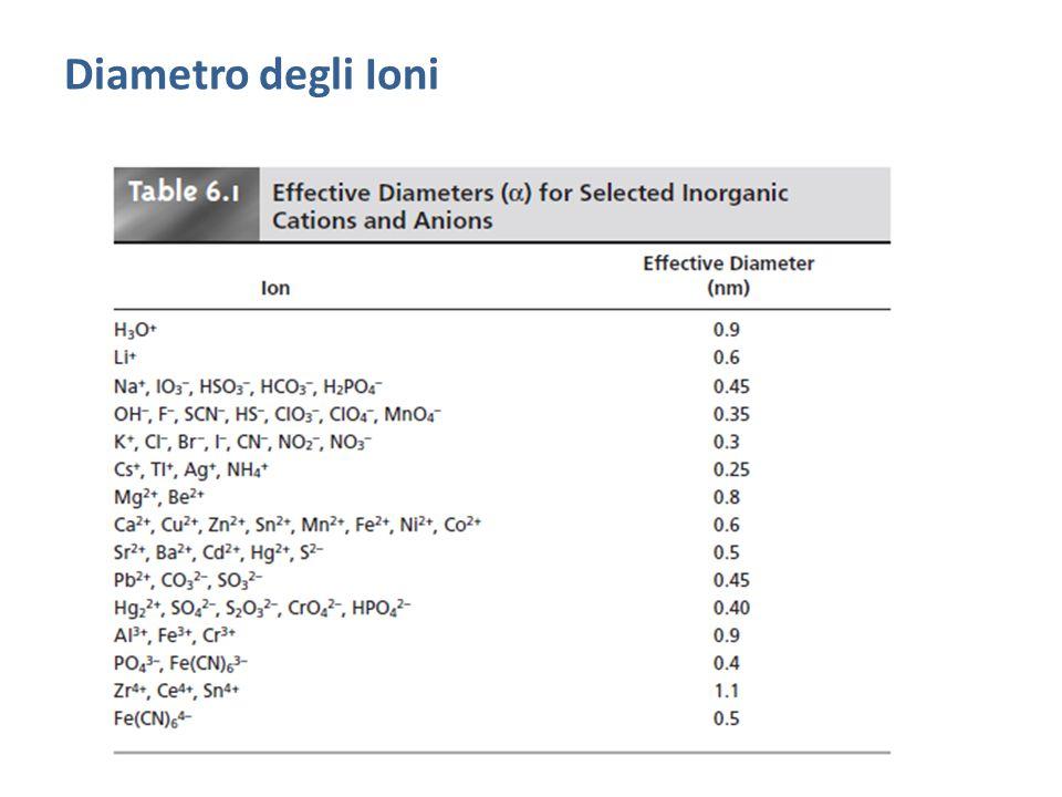 Diametro degli Ioni