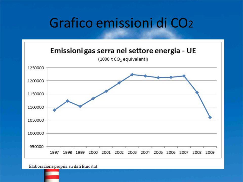Grafico emissioni di CO2