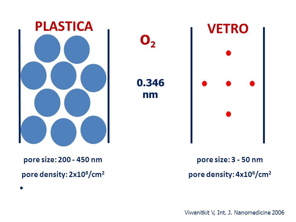 PLASTICA VETRO O2 0.346 nm pore size: 200 - 450 nm