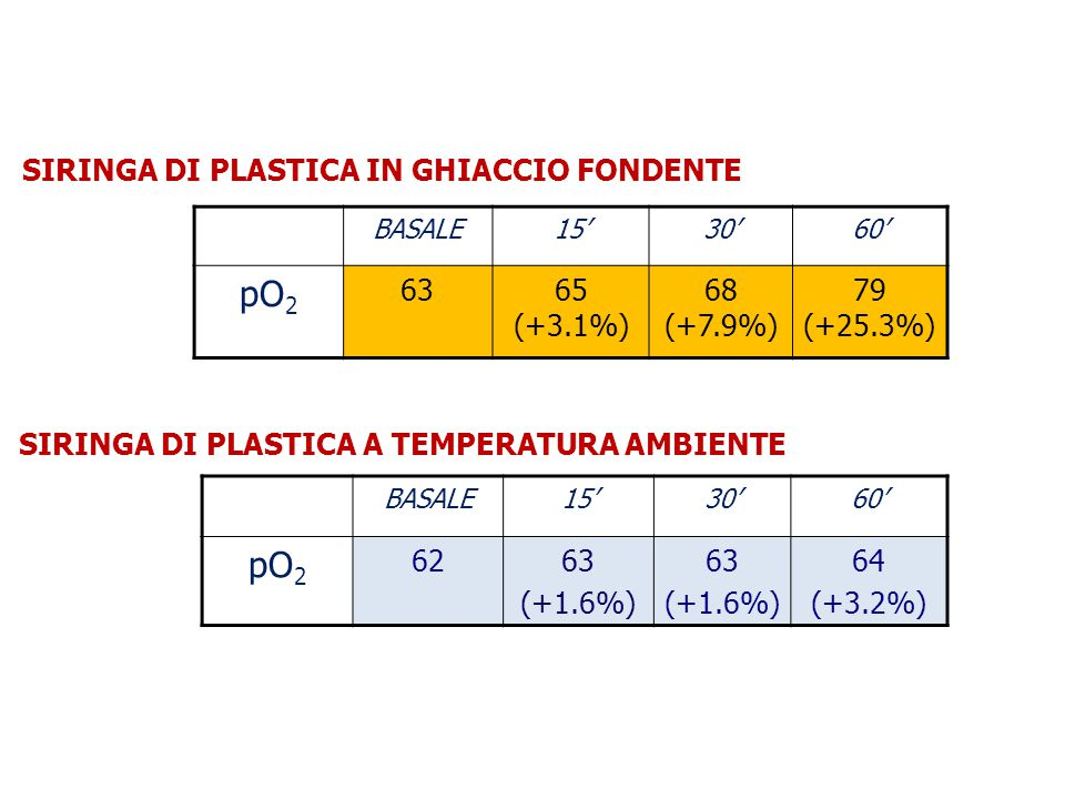 pO2 pO2 SIRINGA DI PLASTICA IN GHIACCIO FONDENTE 63 65 (+3.1%)