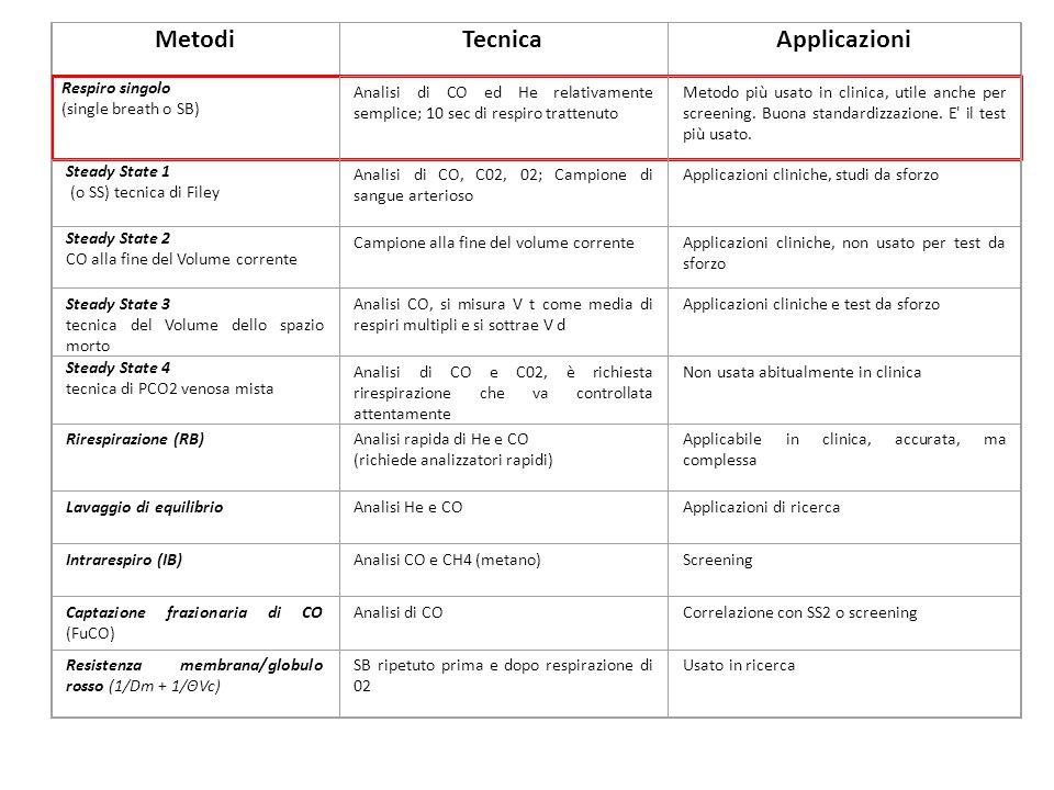 Metodi Tecnica Applicazioni