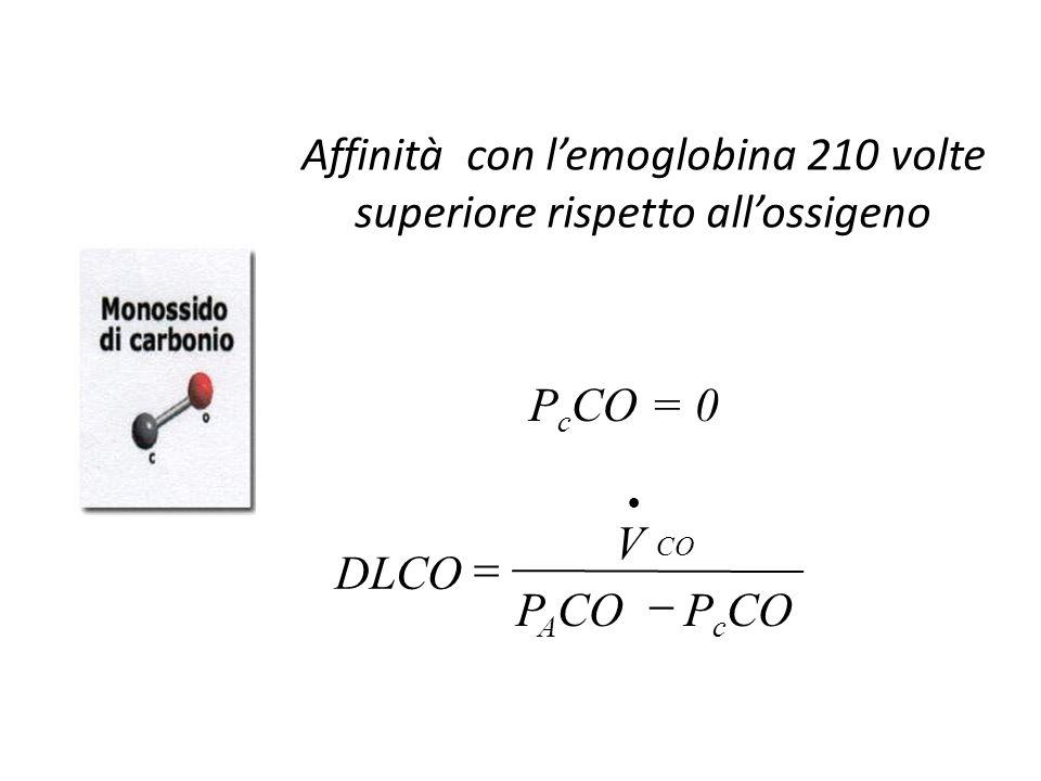 Affinità con l'emoglobina 210 volte superiore rispetto all'ossigeno