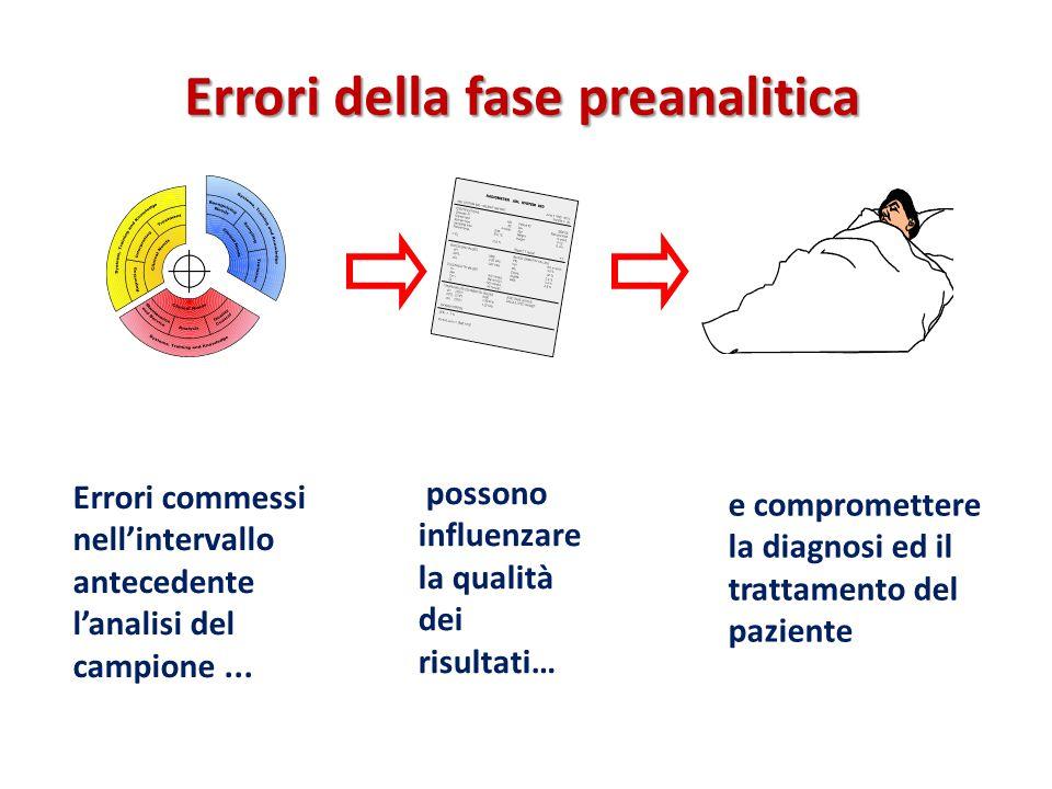 Errori della fase preanalitica
