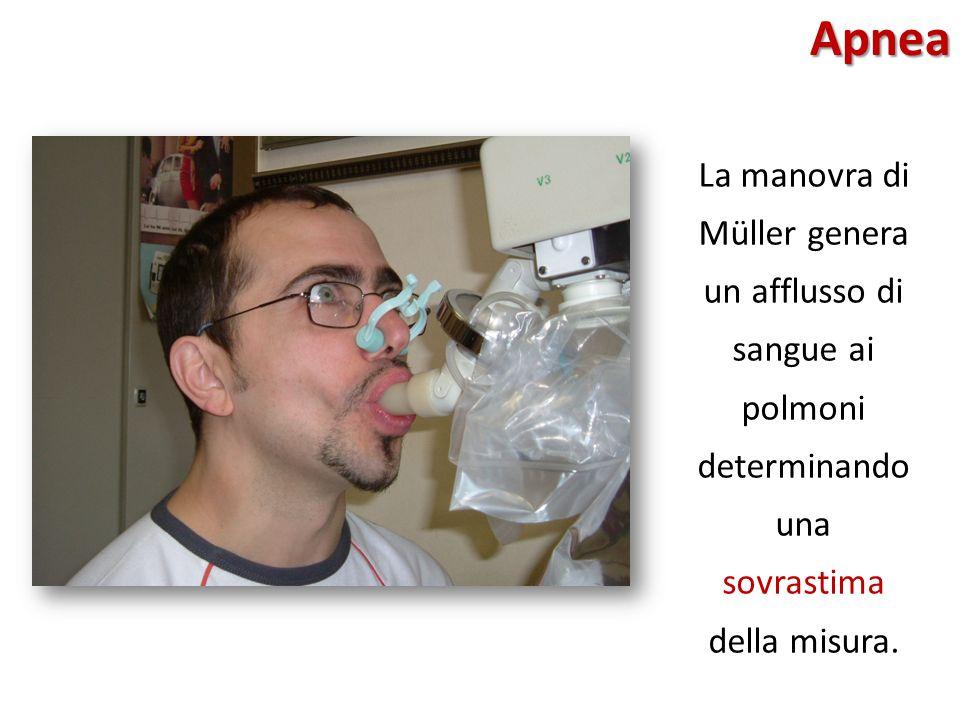 Apnea La manovra di Müller genera un afflusso di sangue ai polmoni determinando una sovrastima della misura.