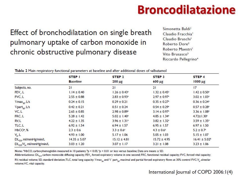 Broncodilatazione