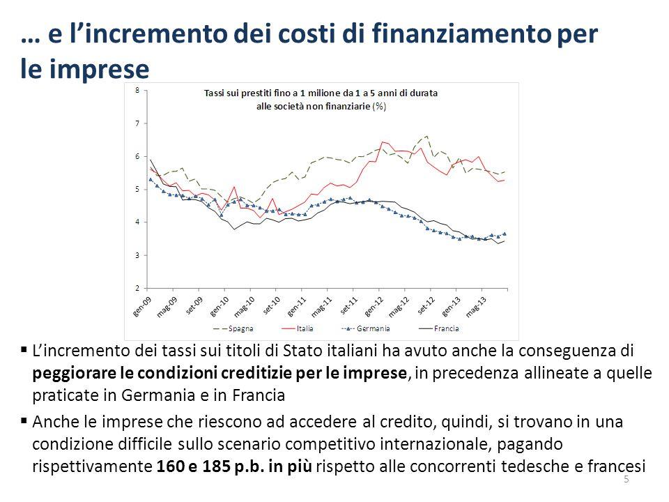 … e l'incremento dei costi di finanziamento per le imprese