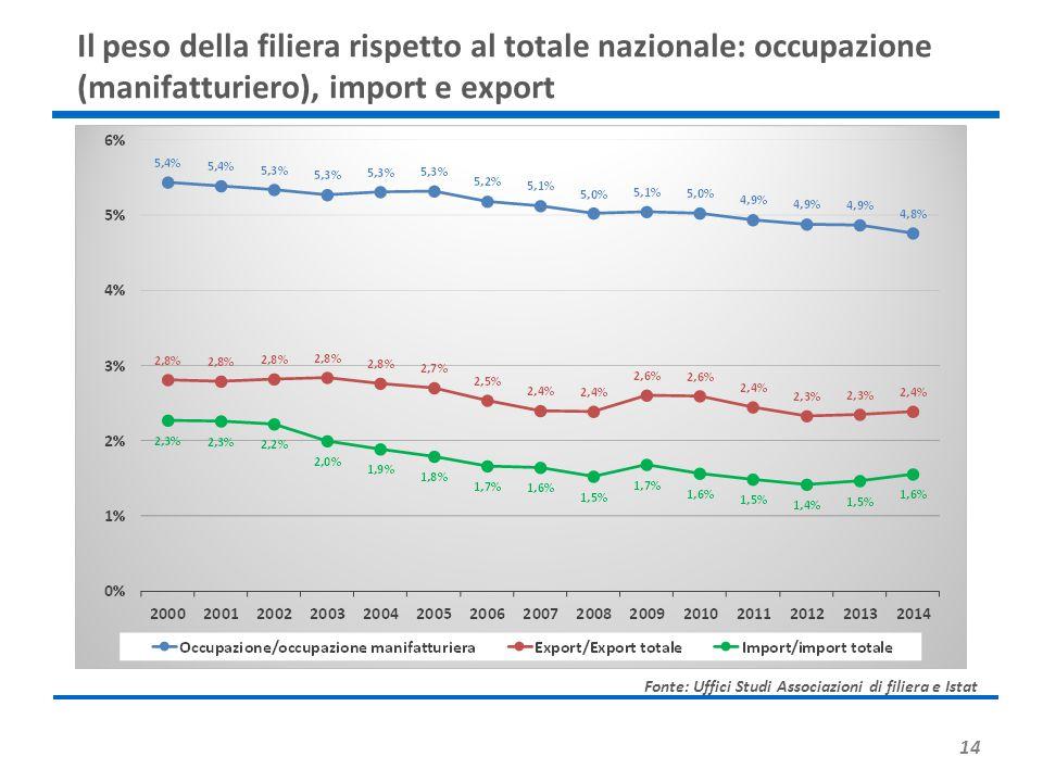 Il peso della filiera rispetto al totale nazionale: occupazione (manifatturiero), import e export
