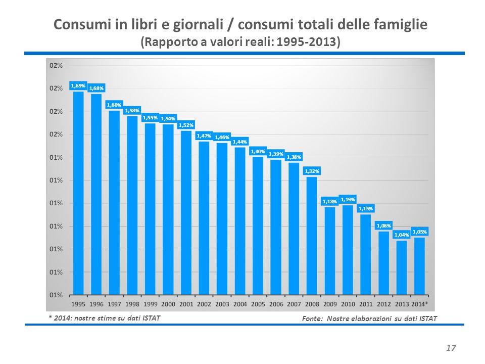 Consumi in libri e giornali / consumi totali delle famiglie (Rapporto a valori reali: 1995-2013)
