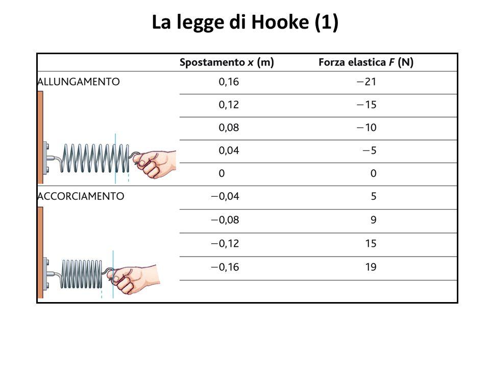 La legge di Hooke (1)