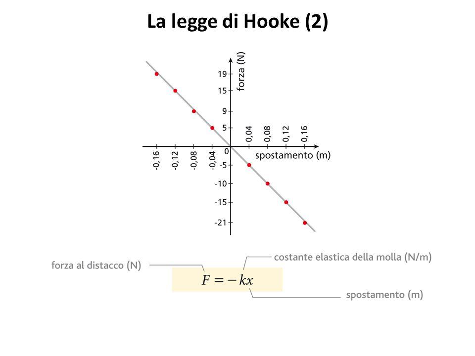 La legge di Hooke (2) Più k è grande, più la molla è dura.