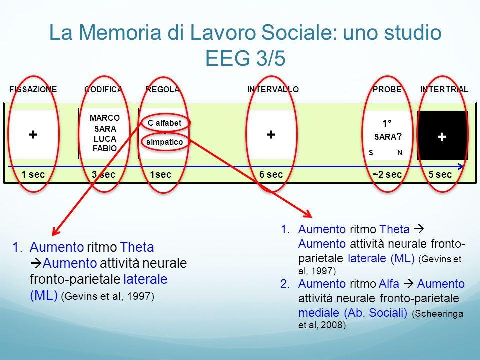 La Memoria di Lavoro Sociale: uno studio EEG 3/5