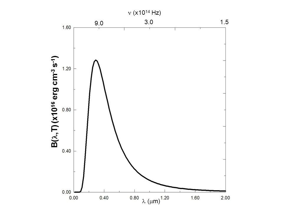 B(l,T) (x1016 erg cm-3 s-1) l (mm) 1.5 n (x1014 Hz) 3.0 9.0