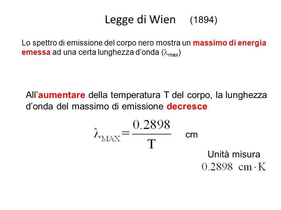 Legge di Wien (1894) Lo spettro di emissione del corpo nero mostra un massimo di energia emessa ad una certa lunghezza d'onda (lmax)