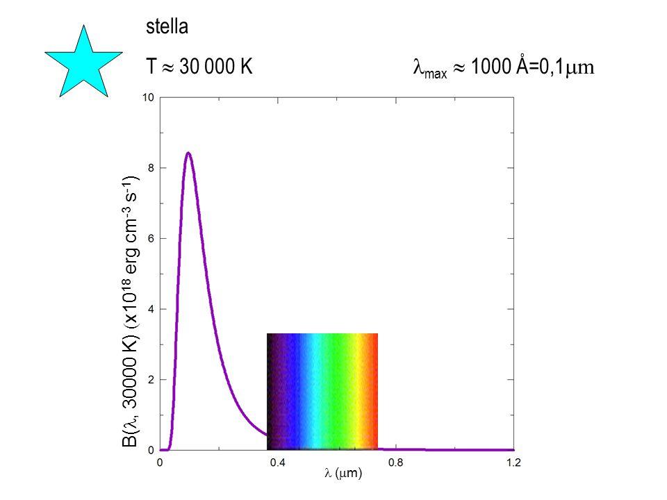 stella T  30 000 K lmax  1000 Å=0,1mm. B(l, 30000 K) (x1018 erg cm-3 s-1)