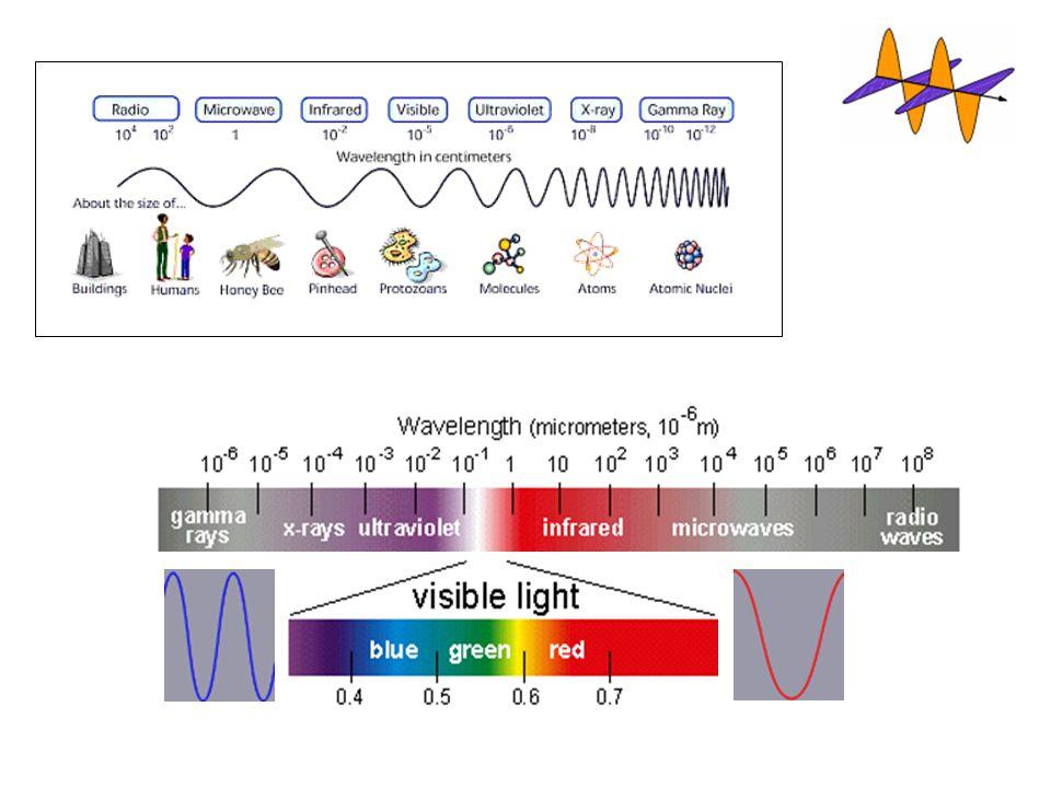 Queste figure illustrano lo spettro elettromagnetico, che si estende dai raggi gamma ad altissima frequenza fino alle onde radio a bassa frequenza.