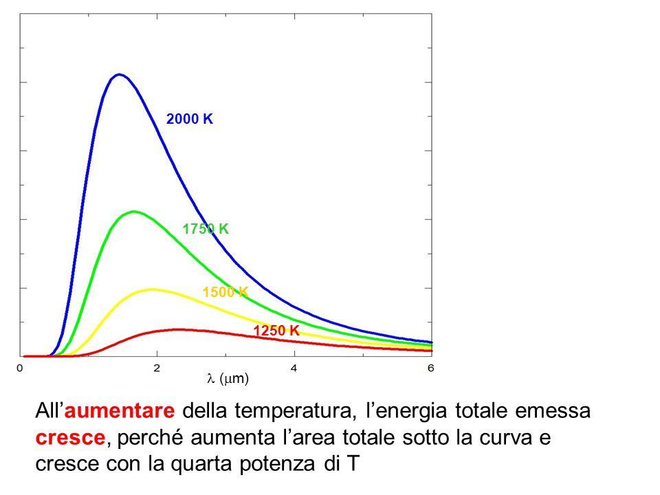 All'aumentare della temperatura, l'energia totale emessa