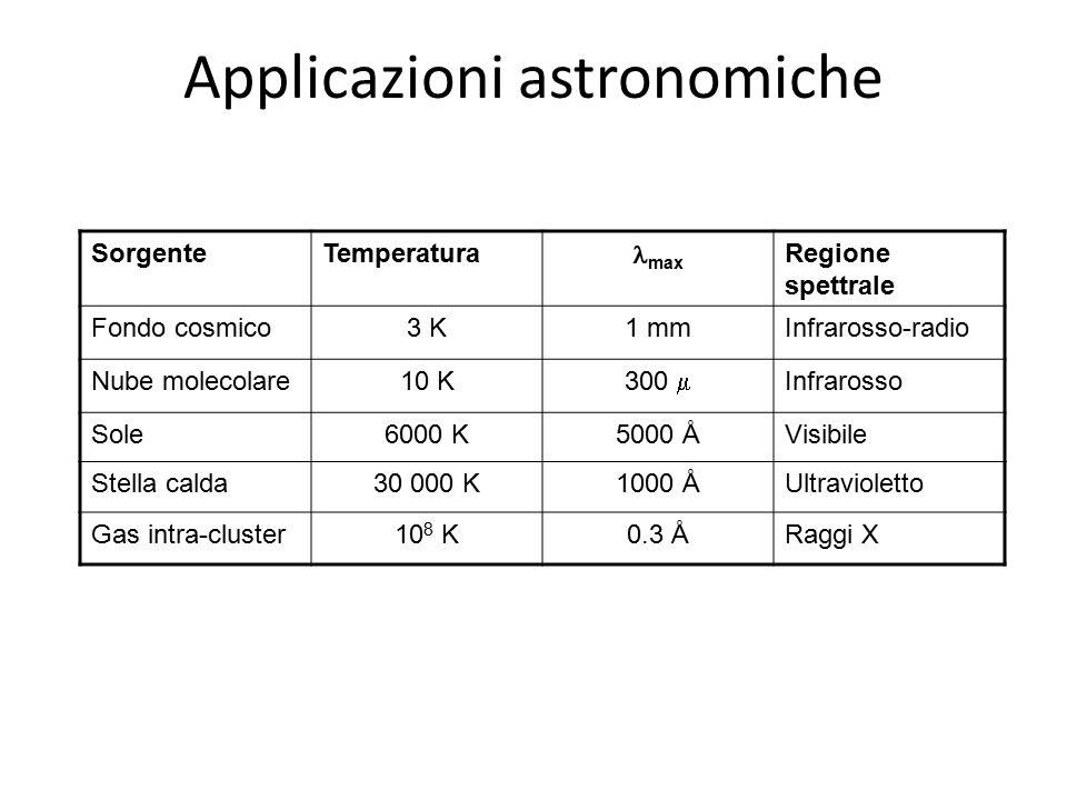 Applicazioni astronomiche
