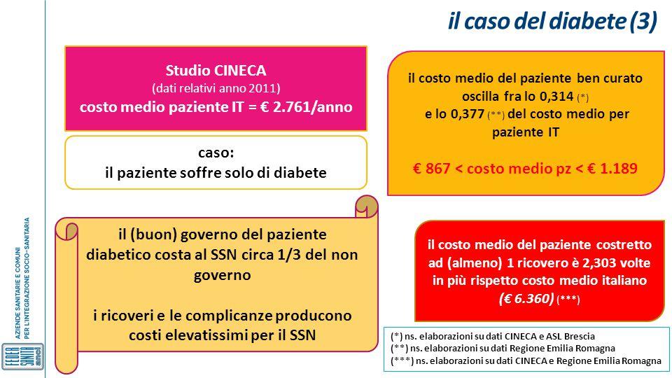 il caso del diabete (3) Studio CINECA