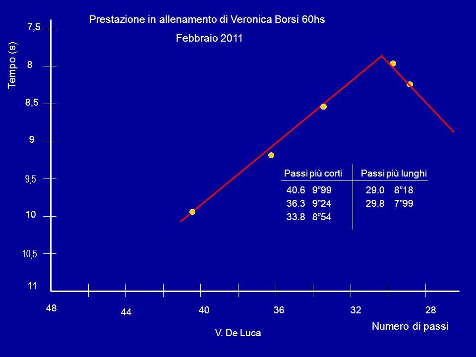 Prestazione in allenamento di Veronica Borsi 60hs Febbraio 2011