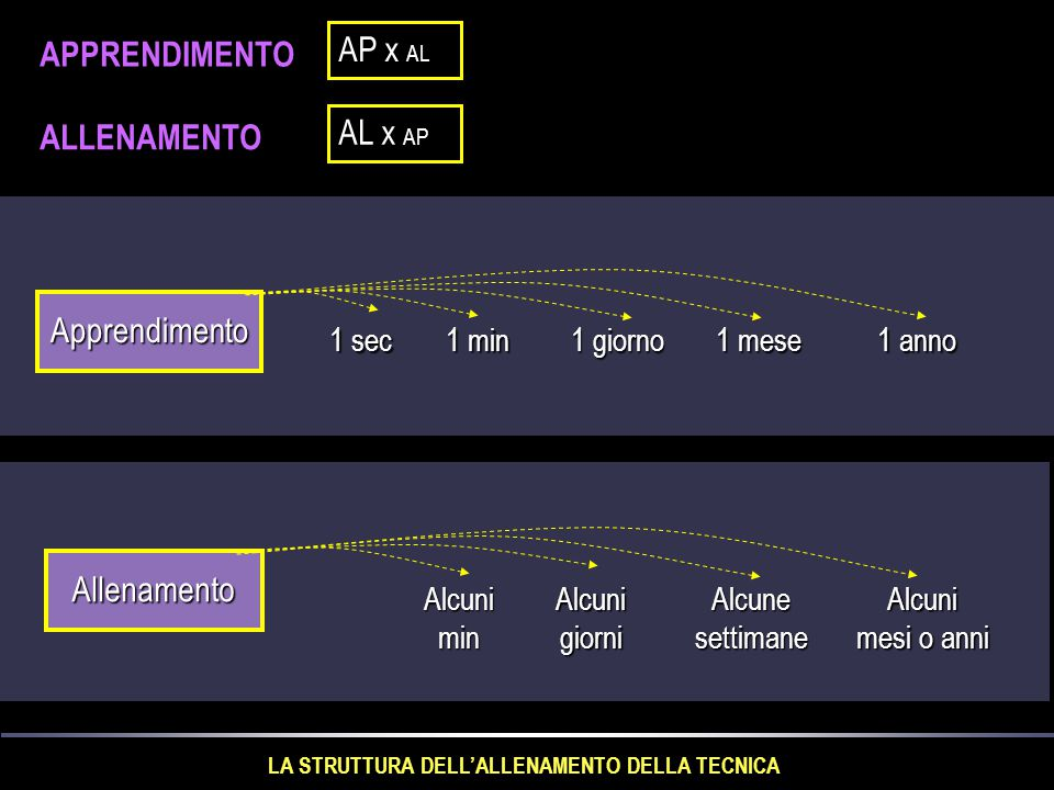 LA STRUTTURA DELL'ALLENAMENTO DELLA TECNICA