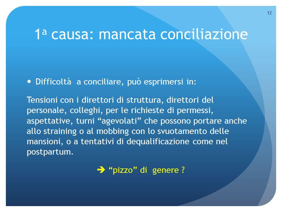 1a causa: mancata conciliazione