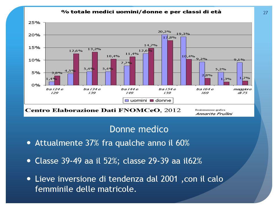 Donne medico Attualmente 37% fra qualche anno il 60%