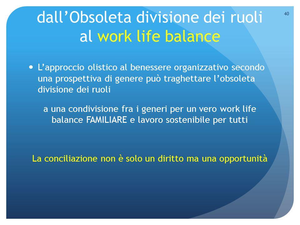 dall'Obsoleta divisione dei ruoli al work life balance