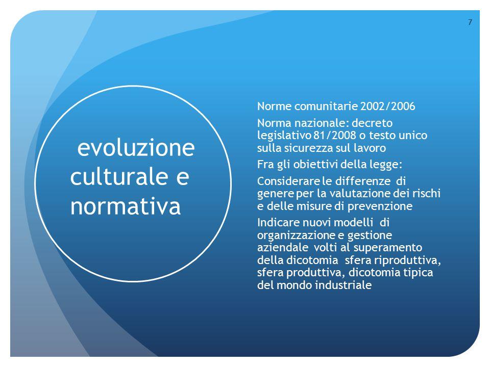 evoluzione culturale e normativa
