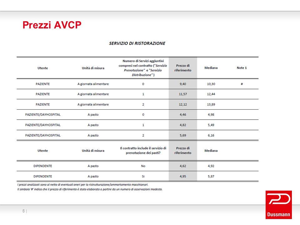 Prezzi AVCP GARA PULIZIE CONSIP – PREZZI A BASE D'ASTA DIVERSI DA AVCP