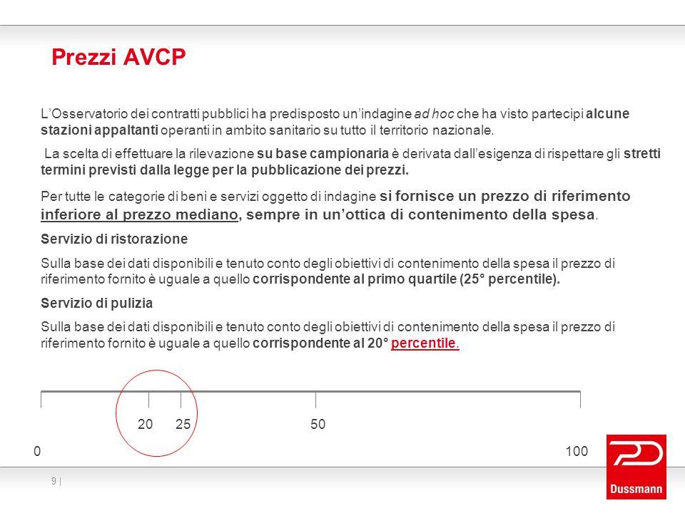 Prezzi AVCP