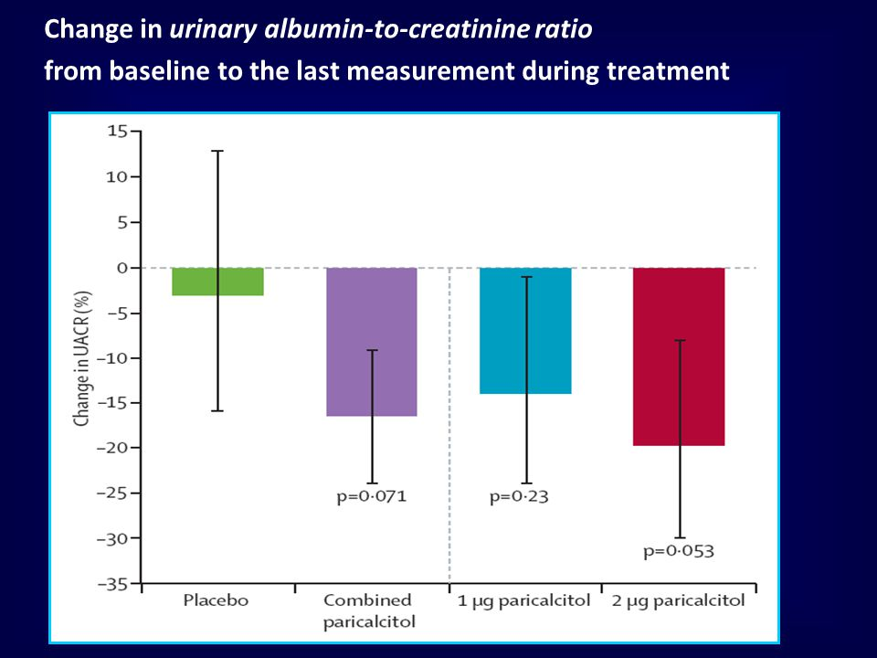 Change in urinary albumin-to-creatinine ratio