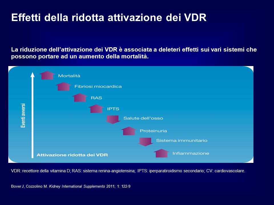 Effetti della ridotta attivazione dei VDR