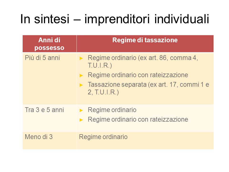 In sintesi – imprenditori individuali