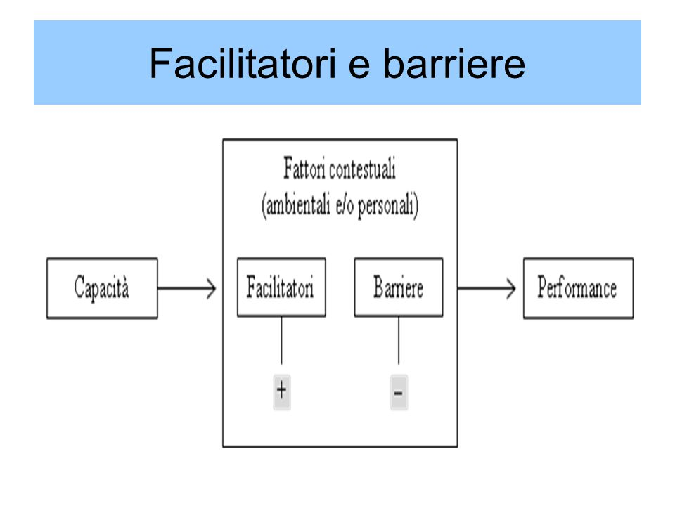 Facilitatori e barriere