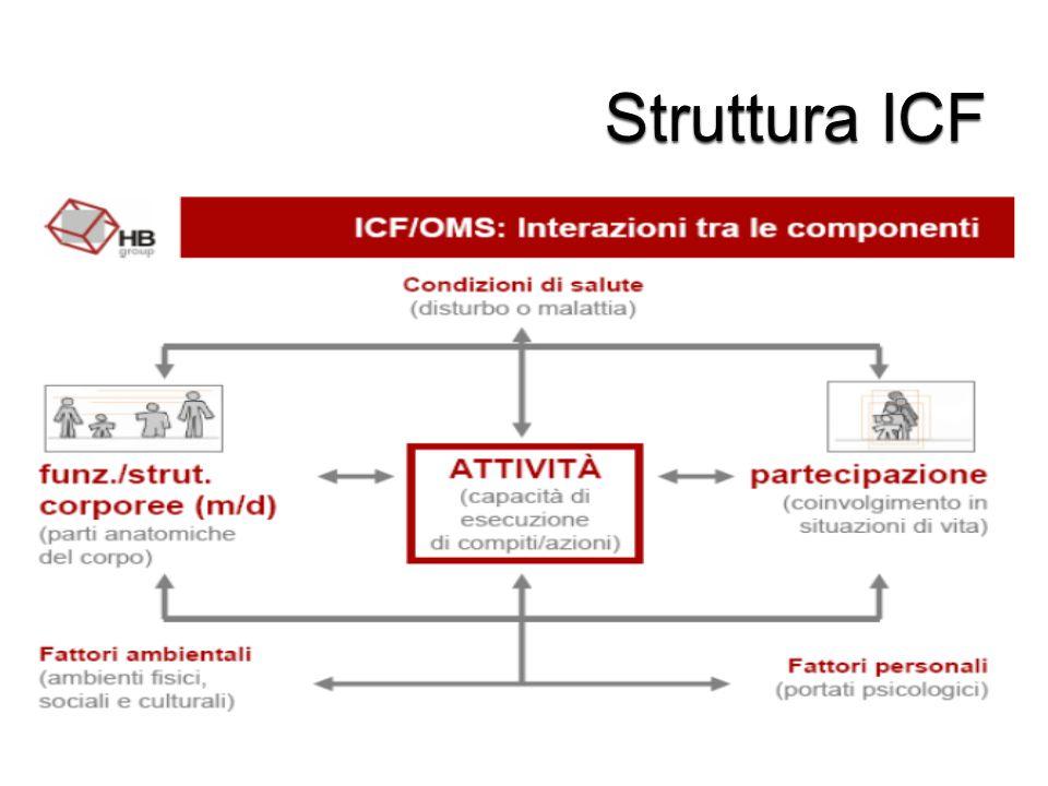 Struttura ICF