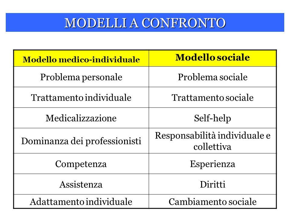 Modello medico-individuale