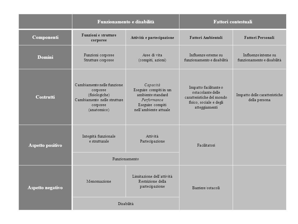 Funzionamento e disabilità Fattori contestuali