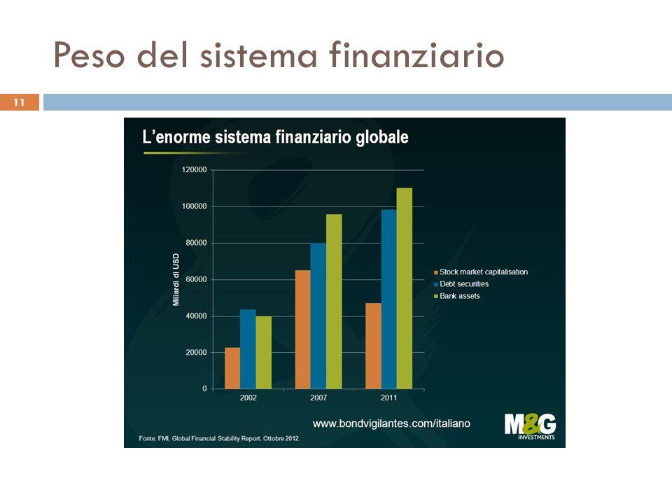 Peso del sistema finanziario