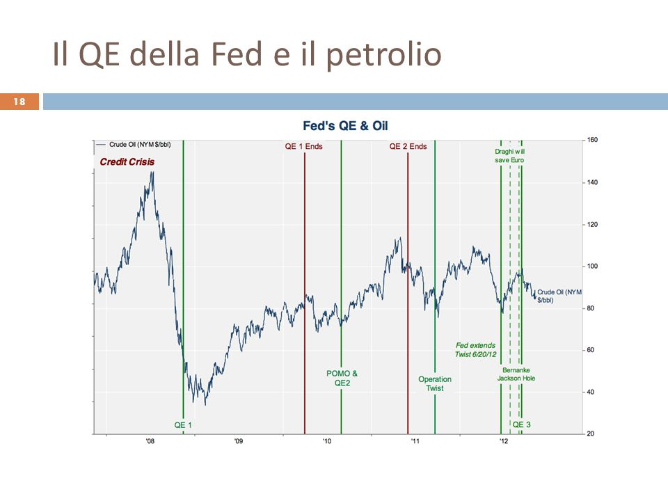 Il QE della Fed e il petrolio