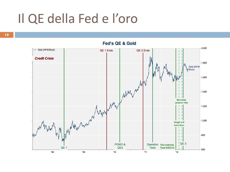 Il QE della Fed e l'oro