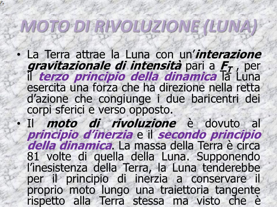 MOTO DI RIVOLUZIONE (LUNA)
