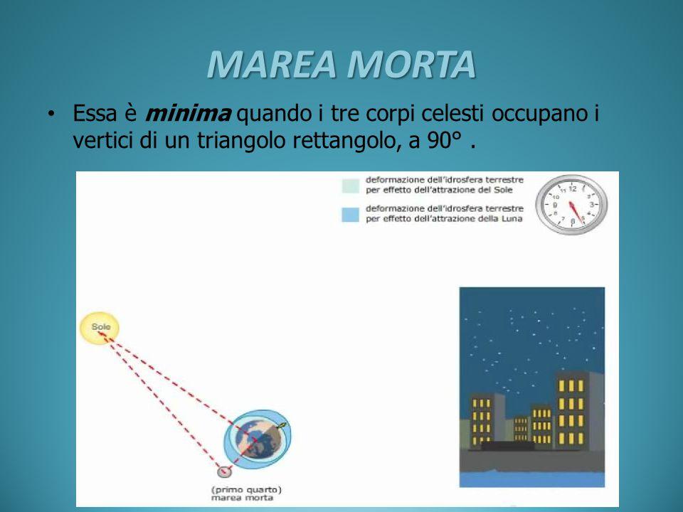 MAREA MORTA Essa è minima quando i tre corpi celesti occupano i vertici di un triangolo rettangolo, a 90° .