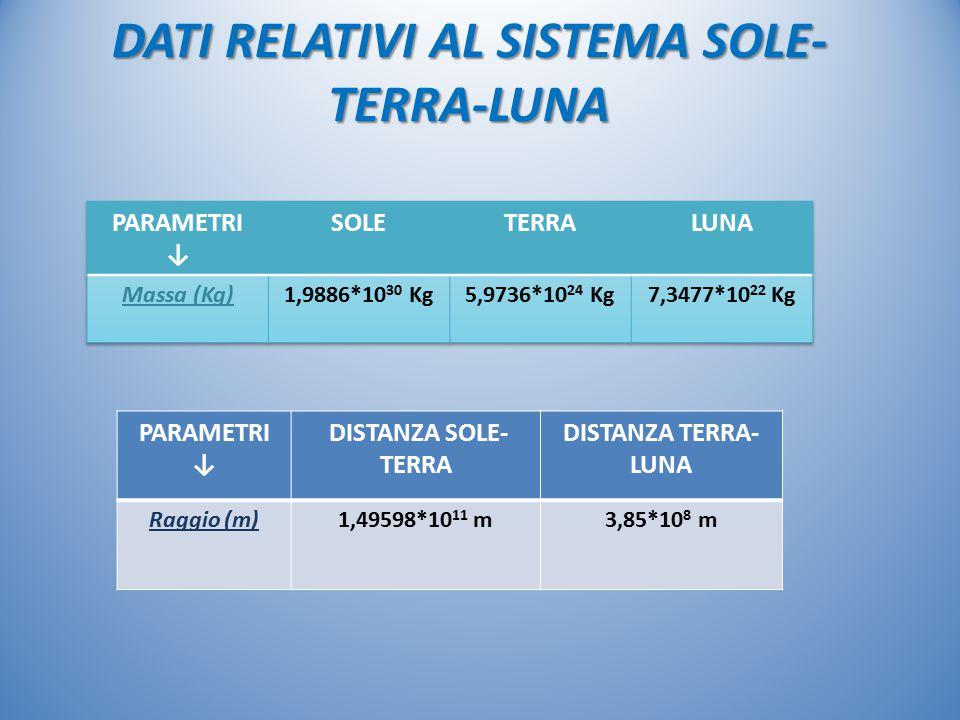 DATI RELATIVI AL SISTEMA SOLE-TERRA-LUNA