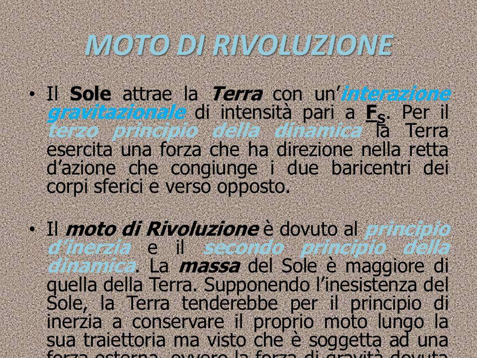 MOTO DI RIVOLUZIONE