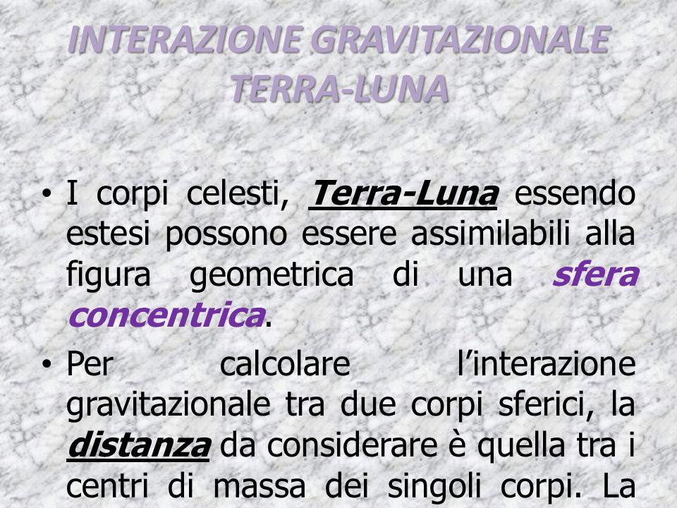 INTERAZIONE GRAVITAZIONALE TERRA-LUNA
