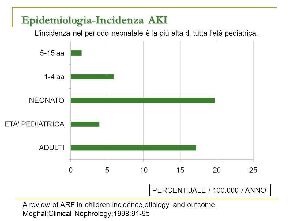 Epidemiologia-Incidenza AKI