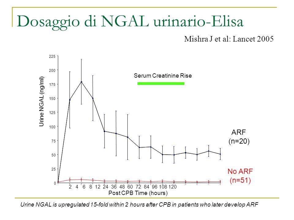 Dosaggio di NGAL urinario-Elisa